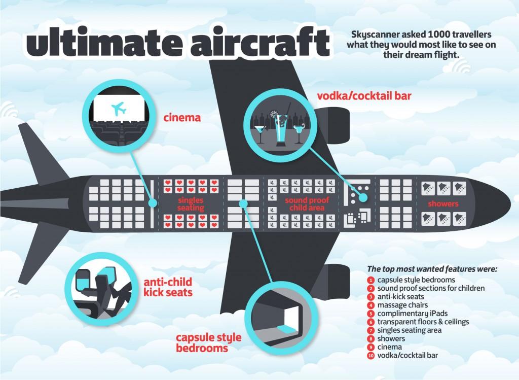 http://www.travel-impact-newswire.com/wp-content/uploads/2012/06/Ultimate-Aircraft-1024x749.jpg