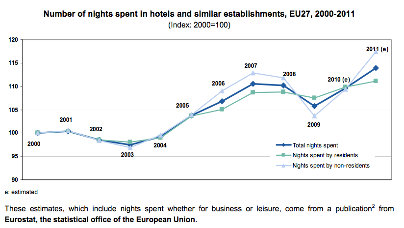 Travel Impact Newswire » Europe Hotel Room-Nights Hit 1 6