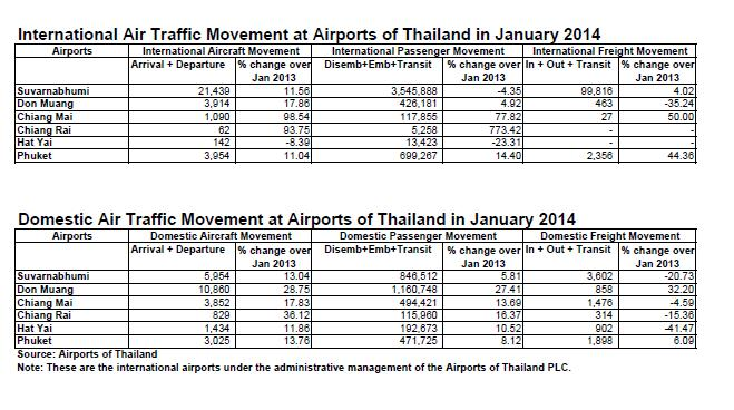Air Traffic Jan 2014