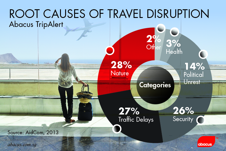 Abacus TravelDisruption_chart1