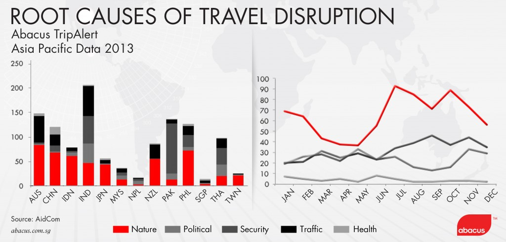 Abacus TravelDisruption_chart2
