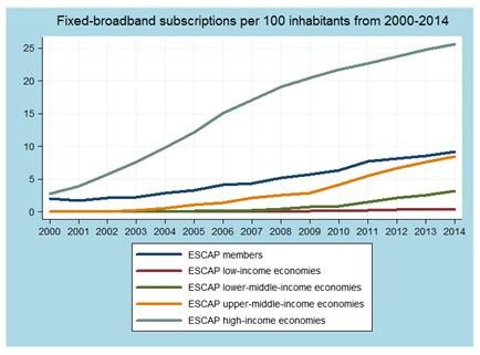 Chart 2. Fixed-broadband subscriptions per 100 inhabitants of members of the United Nations Economic and Social Commission for Asia and the Pacific Source: International Telecommunication Union (ITU), analysis by ESCAP