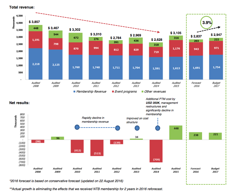 Total transparency in the New PATA. 10-year financial performance at a glance.