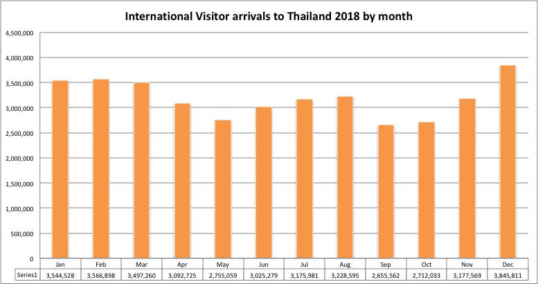 Travel Impact Newswire » The best analysis of Thailand's